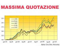 Massima Valutazione Compro Oro Roma